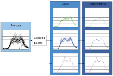 Figure 2b: curve clustering applied to smoothed point sensor data.