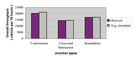Figure 3: Model validation (comparison of observed and simulated traffic data).