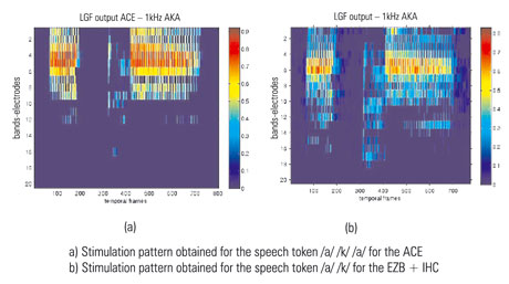 Figure 1: Comparison of stimuli patterns for two different speech-coding strategies.