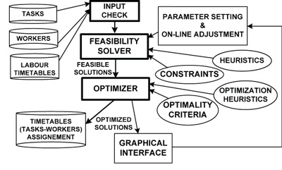 Figure 1: Flow Chart of OPTIHPER.