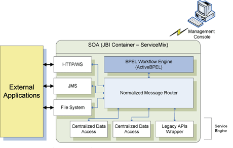 Architecture of the Open-Source SOA.