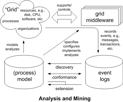 Analysis and mining.