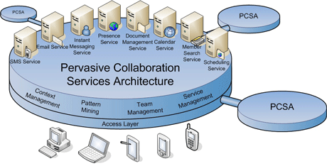 inContext Pervasive Collaboration Service Architecture.