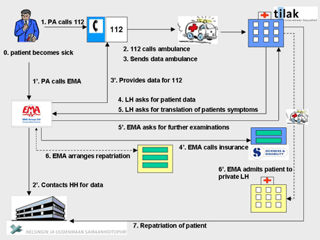 Figure 2: CASCOM emergency assistance application scenario.