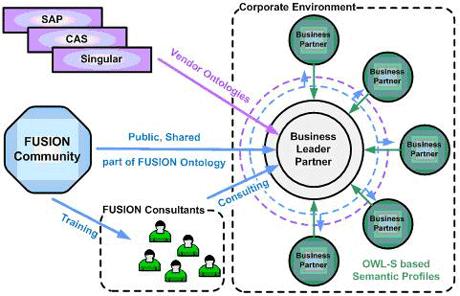 System Development Scenario.