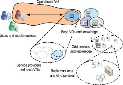 Figure 1: NGG Organization Model.