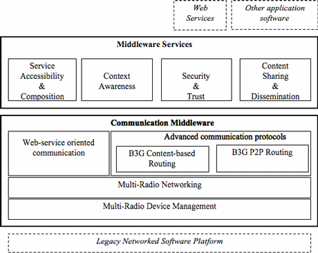 Figure 2: Middleware architecture.
