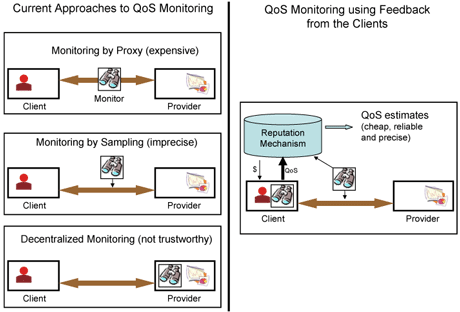 Traditional approaches to QoS monitoring involve: (i) centralized monitors that proxy every interaction, (ii) centralized monitors that sample the interactions or (iii) decentralized monitors. In our approach, most reports come from clients. A small percentage of interactions may also be sampled by a specialized monitor. Clients are paid in such a way that it is in their best interest to report honestly.