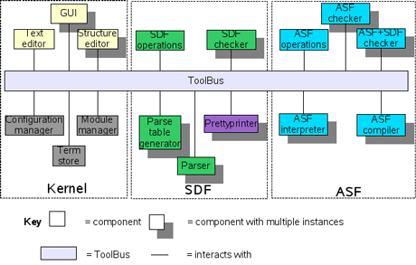 The ToolBus while orchestrating tools in the Meta-Environment.