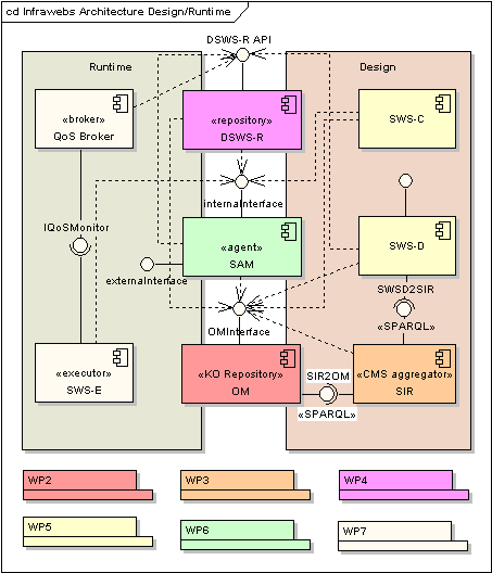 Figure 1: Overall architecture of INFRAWEBS modules.