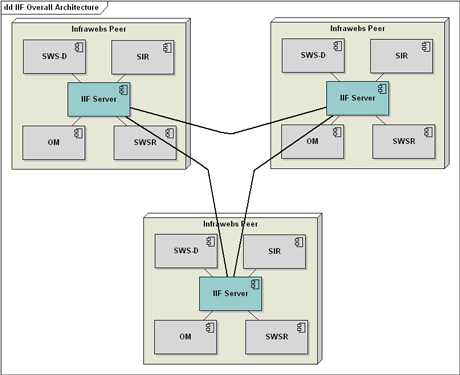 Figure 2: Peer-to-peer architecture of the INFRAWEBS