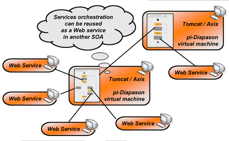 Figure 3: Orchestration reuse.