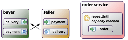 Figure 1: Services with incompatible behavior (the buyer and seller services wait for each other) and an ill-designed service (a partner of the order service would have to guess the service's capacity).
