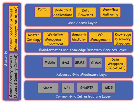 The ACGT layered functional architecture.