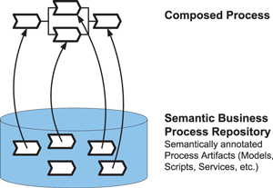 Figure 1: Business Process Composition based on semantic annotations of services and processes.