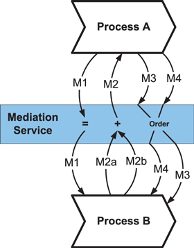 Figure 2: Business Process Mediation deals with heterogeneity in the behavioral interfaces and message formats of processes.