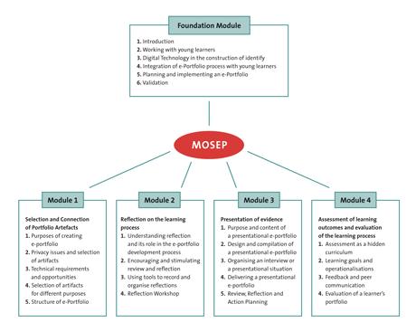 The Mosep course concept.