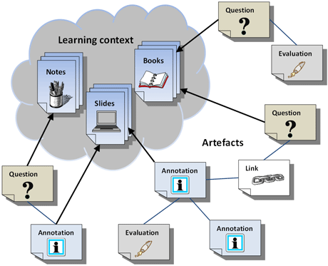 Figure 1: Learning material is distributed to students, who can attach to it artefacts such as questions, annotations and links. Artefacts can be evaluated by participants.