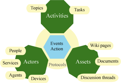 Figure 1: The eLogbook 3A interaction model.