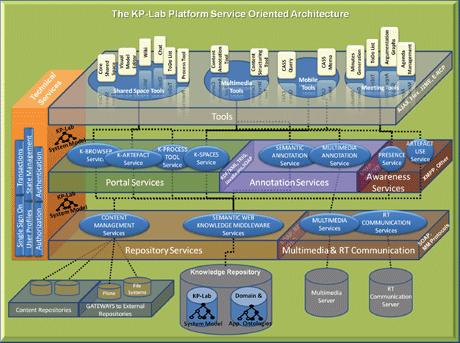 KP-Lab platform components.