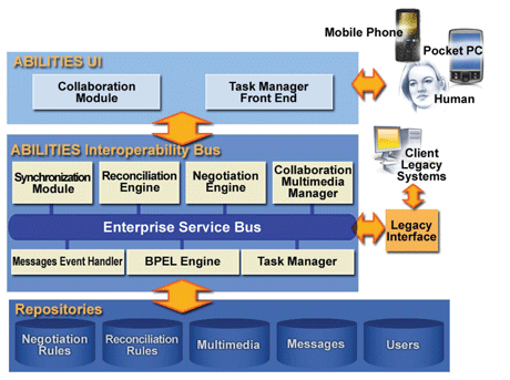 Architecture of the Abilities Interoperability Bus and the accompanying services.