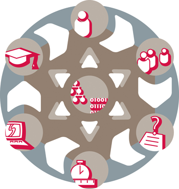 Figure 1: Schematic illustration of the assessment process; (clockwise from top) subject management, group management, item authoring and banking, test authoring and assembly, testing campaign planning and delivery, and finally result analysis.
