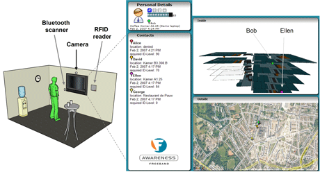 Figure 1: (Left) the Intelligent Coffee Corner, including a wall screen and multiple context sensors; (right) the interface shows the user identification and authentication levels, and the resulting list of colleagues and their positions in the building.