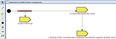 Figure 2: Activity diagram.