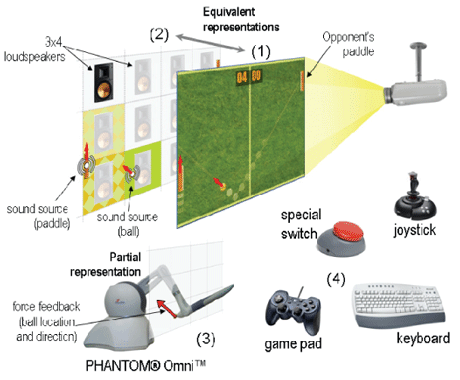 Overview of the KING PONG gaming environment: (1) graphical display;(2) auditory display; (3) haptic display; (4) potential input devices.
