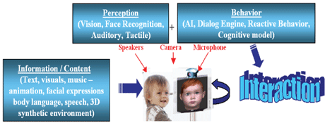 Figure 1: Schemata of the 'BabyTeach' application.
