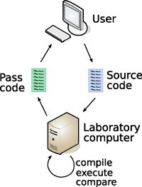 Figure 1: Structure of an OSLab course module; every module has the same structure and appearance.