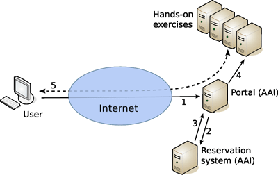 Figure 3: Architecture of the hands-on infrastructure. The laboratory machines are protected by a portal computer. Users send a request for a session to the portal (1). Due to limited resources, a reservation system is used to manage access to the exercise computers (2,3). Only if a free timeslot is available is access to the respective module granted (4) and the session established (5).