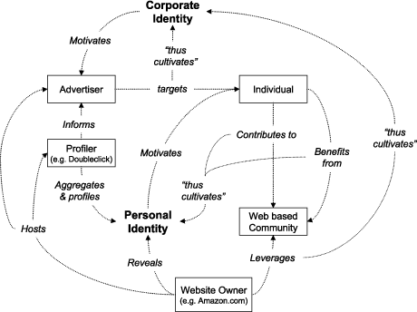 Figure 1: Main concepts and relationships relevant to identity cultivation on the Web.