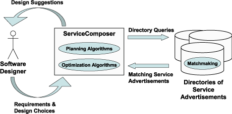 Figure 1: The ServiceComposer helps the software designer in selecting and integrating available Web services that are advertised in distributed directories. The ServiceComposer uses AI planning and optimization algorithms and dynamically interacts with remote Web service directories that provide advanced matchmaking functionality.