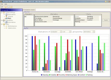 Figure 1: One of the interesting features offered by the Decision-Deck software is the common availability of visualization resources as illustrated in the picture above. The snapshot, taken from a D3 Rubis plugin session, shows the performances of the alternatives on a subset of criteria in a column chart style.