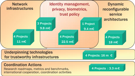 ICT Research in 'secure, dependable and trusted infrastructures': research areas covered by the 24 new FP7 projects.