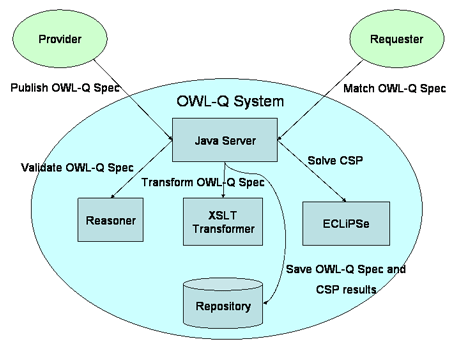 Figure 2: The architecture of the QoS-based Web service discovery process.