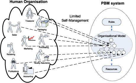 Figure 1: Policy-Based Management (PBM) using a group-oriented organisational model.