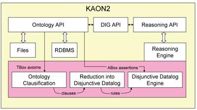 Figure 1: KAON 2 architecture.