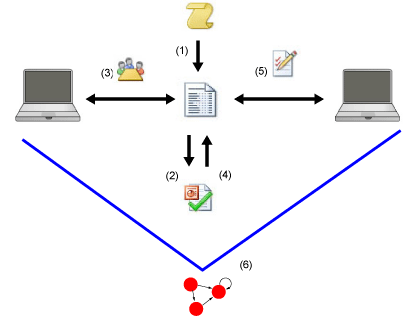 Figure 1: A contract (template) is generated in an electronic version (1); the contract is checked to be free of contradictions (2); a negotiation starts (3); different versions of the contract are checked (4); a final contract is signed (5); a runtime monitor guarantees the contract fulfilment (6) .