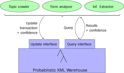 Figure 1: Probabilistic content warehouse, updated and queried by various modules