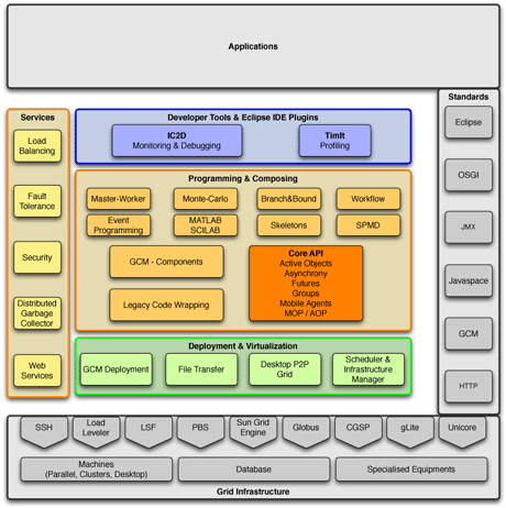Figure 1: ProActive Parallel Suite architecture.