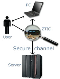Figure 1: The secure channel is opened between the (bank's) server and the ZTIC. The user communicates as usual with the server via a PC.