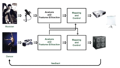 Figure 1: Outline of models for controlling audio-video effects.
