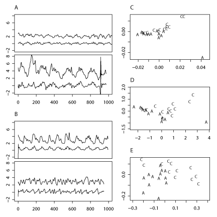 Figure 1: Time series of four randomly chosen patients either with asthma (A) or COPD (B), where the upper curve in each panel shows resistance at 8 Hz and the lower curve elasticity at 8 Hz. Time is given in samples. The distances between the time series of all 25 patients are shown in a two-dimensional representation, the upper panel (C) shows Euclidean distances, the middle (D) shows distances in mean, and the lower panel (E) residual Wasserstein distances.