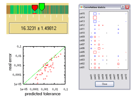 Figure 1: Tolerance prediction in DesParO (top left) and its comparison with the real error (bottom left); sensitivity diagram in DesParO (right).