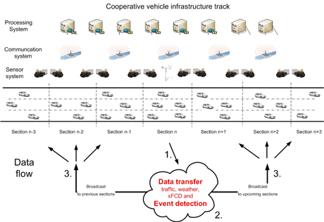 Figure 1: Cooperative infrastructure vehicle track.