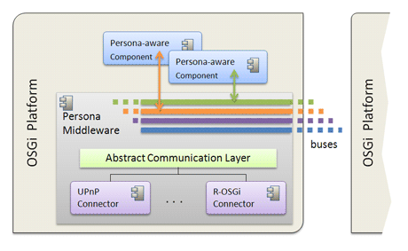 Figure 1: Instances of PERSONA middleware (peers) connected by virtual buses.
