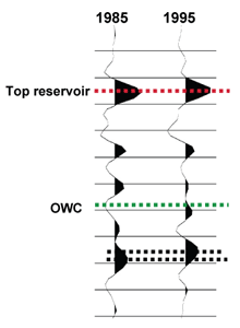 Figure 1: The basic principle of 4D seismic: the repeated seismic signal (recording time along the vertical axis) is similar to the pre-production signal from the top reservoir event (dashed red line) and downwards to midway between the top reservoir and the oil-water contact (OWC, green dashed line). The oil-water contact shows a dramatic change in the seismic response, interpreted as water replacing oil from this level and approximately 40m above. The two black dashed lines below the reservoir show a travel time change (time shift) that is used to compute how much water has replaced the oil.