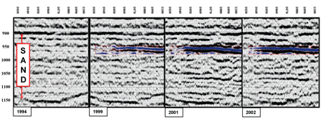 Figure 3: Time-lapse seismic data showing monitoring of the CO2 injection at Sleipner. The strong amplitude increase (shown in blue) is interpreted as a thin CO2 layer. The dashed red lines indicate top and base of the Utsira sand layer (printed with permission from StatoilHydro).